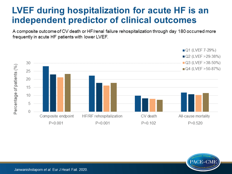 LVEF during hospitalization for acute HF is an independent predictor of clinical outcomes