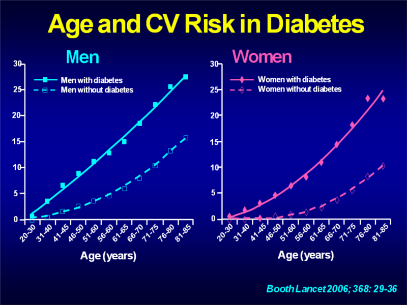 strategies to prevent diabetes  u0026 vascular disease  targeting obesity in the young