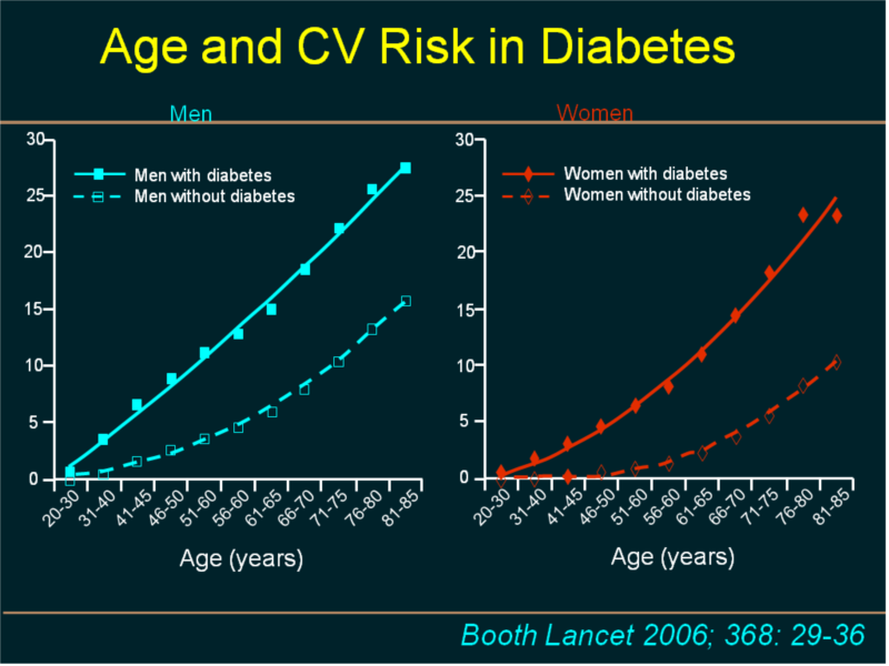 a new era for cv risk  u0026 diabetes management  treat to earlier  broader and lower targets