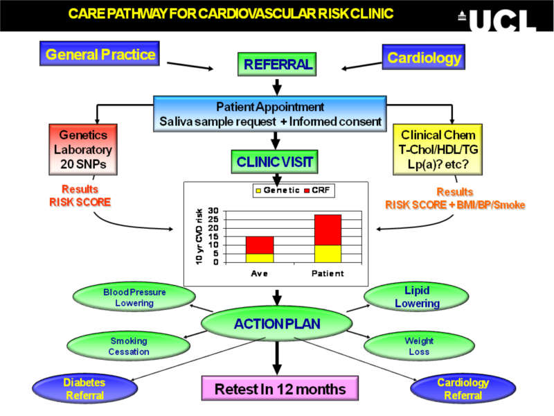 Case control study on hypertension