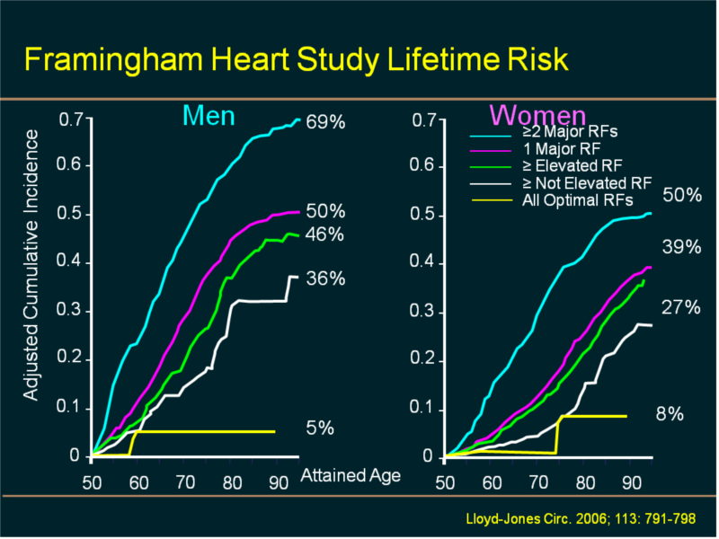 what is a normal lifetime risk for cardiovascular disease