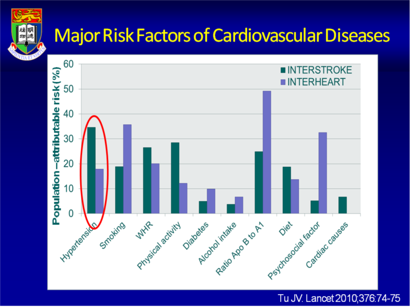 risk factors for cardiovascular disease Heart attacks, strokes and other cardiovascular (cv) diseases continue to be among the top public health issues assessing this risk is critical first step toward reducing the likelihood that a patient suffers a cv event in the future to do this assessment, doctors take into account a variety of.