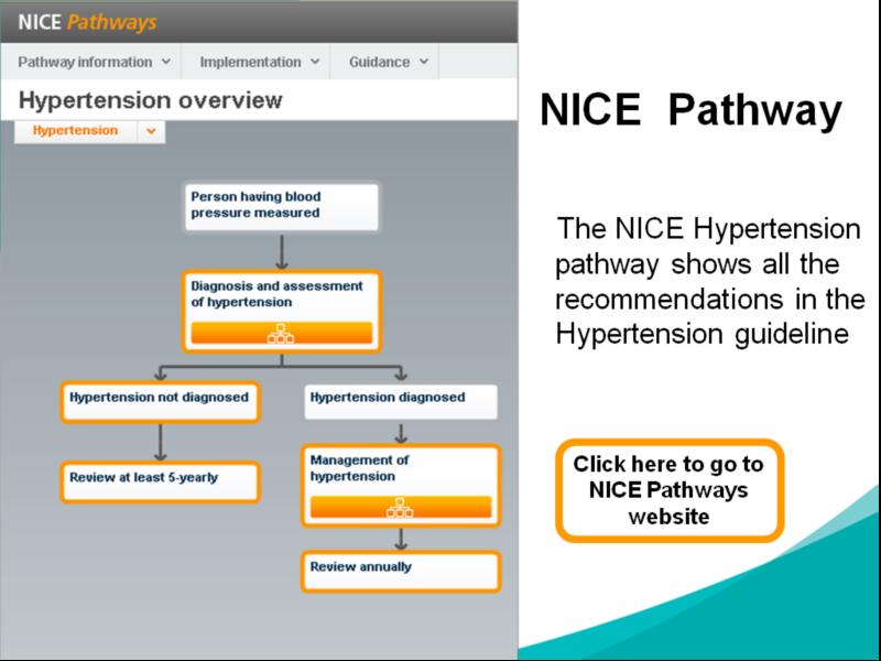 NICE Hypertension guidelines 2011