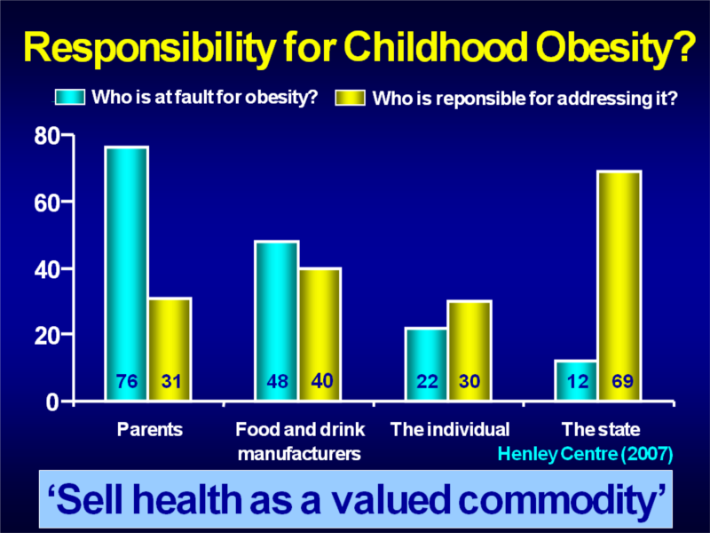 whose fault is it for childhood obesity essay Fast food is not to blame for childhood obesity, poor eating habits learned in children's home are, says a new study conducted by the university of north carolina at chapel hill.