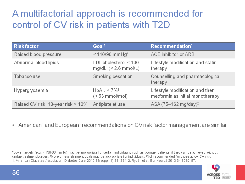 approaches to managing cv risk in patients t2d to view slides click on images