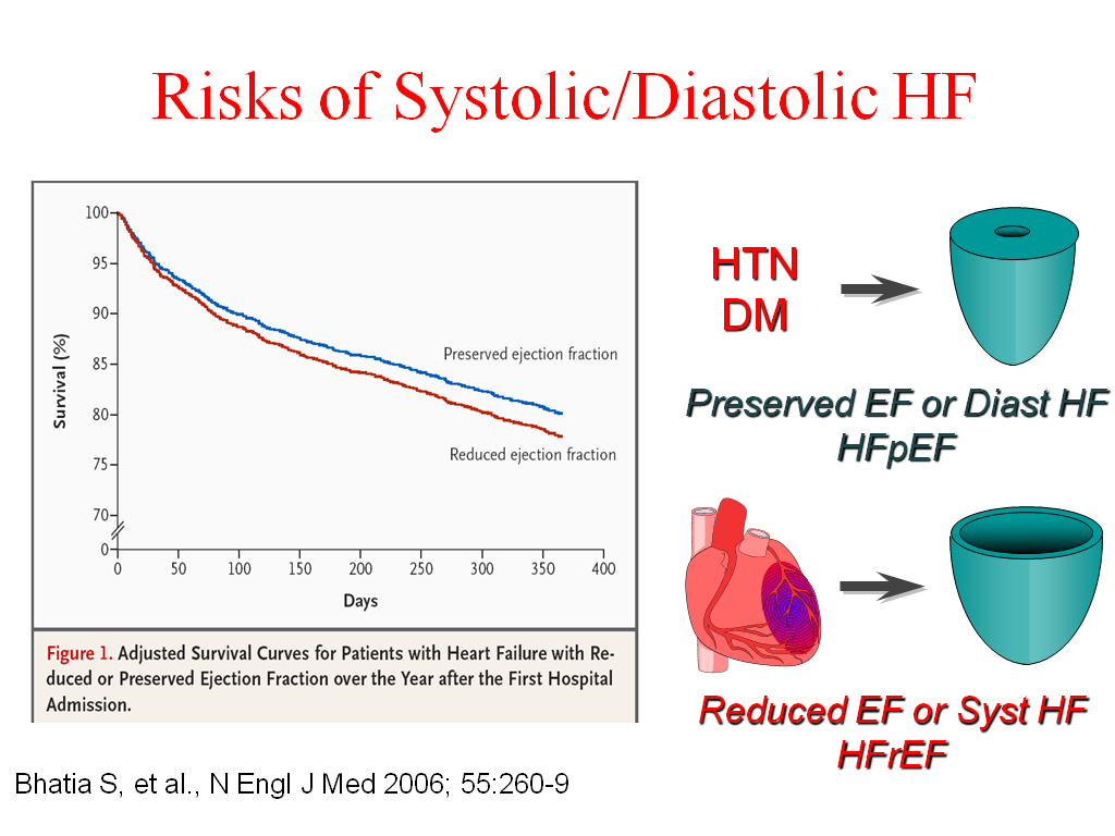 managing heart failure Abstract in patients with chronic heart failure, fluid retention (or hypervolemia) is often the stimulus for acute decompensated heart failure that.